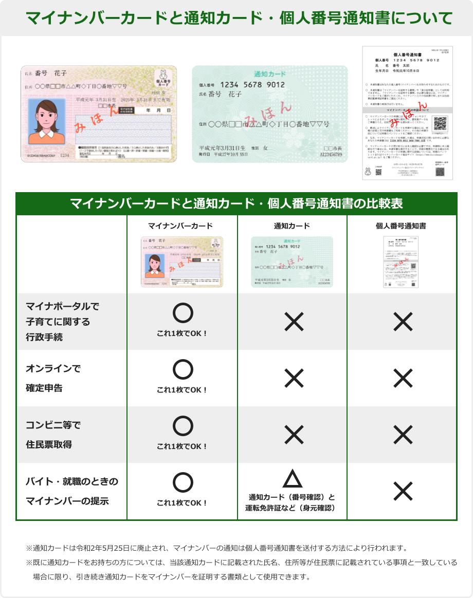 マイ ナンバーカード 申請 新潟 市